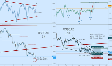USDCAD: UDSCAD Long: Time For the Rebound - So much Confluence!