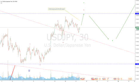 USDJPY: USDJPY last leg up before the dip