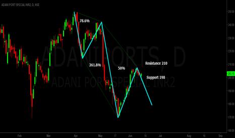ADANIPORTS: AdaniPorts