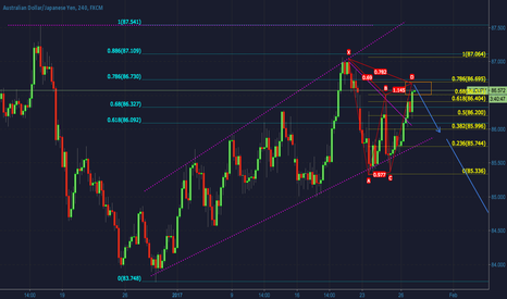 AUDJPY: Harmonic structure is making AUDJPY ready for a short