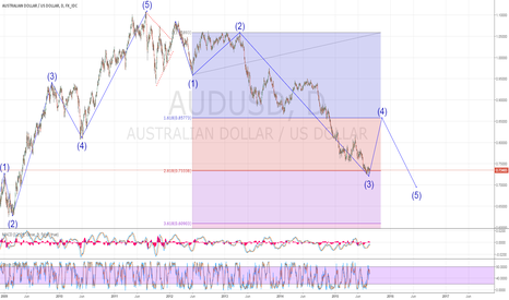 AUDUSD: A potential corrective wave 4 starting! Maybe?