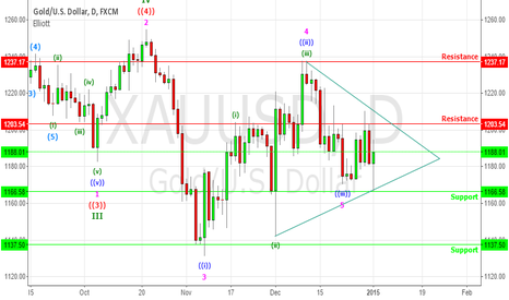 XAUUSD: GOLD Daily Chart - Triangle Formation