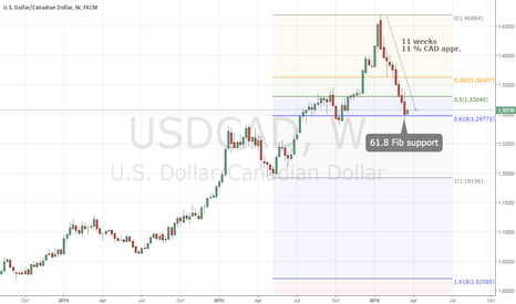 USDCAD: USDCAD - in descent for 11 weeks, time to go long?