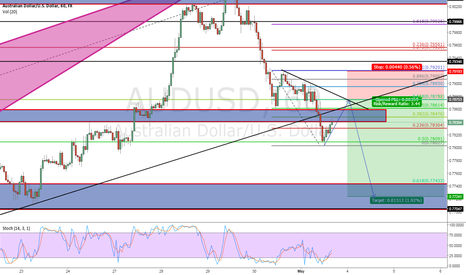 AUDUSD: AUDUSD SHORT..  CLEANER LOOK ON 4HR TO FOLLOW