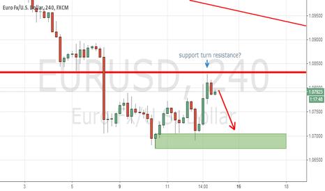 EURUSD: Short Short Short