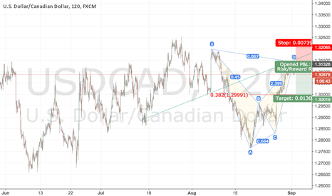 USDCAD: USD CAD FOR SHORT