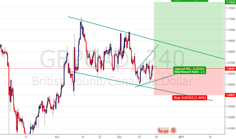 GBPCAD: GBP CAD BUY ENTRY @ 166467