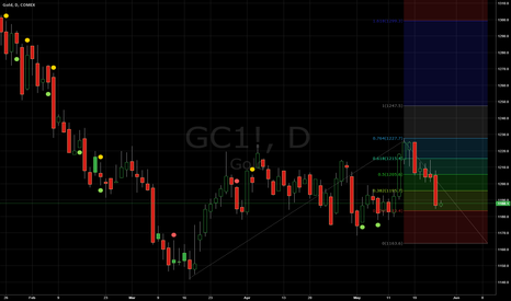 GC1!: Gold