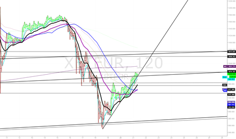 XBTEUR: 2hr EURBTC Chart