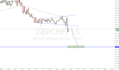 GBPCHF: GBPCHF Consolidation Megaphone