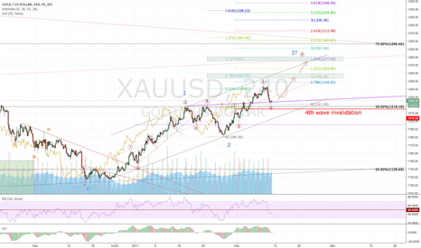 XAUUSD: Gold: Still prefer long for 1255/1277