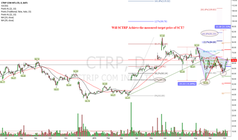 CTRP: If China Drama Fades away expect $91/$93
