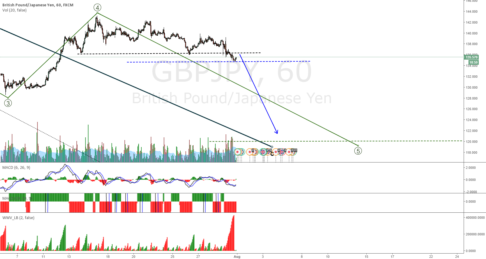 GBPJPY wait for the retest on low volume
