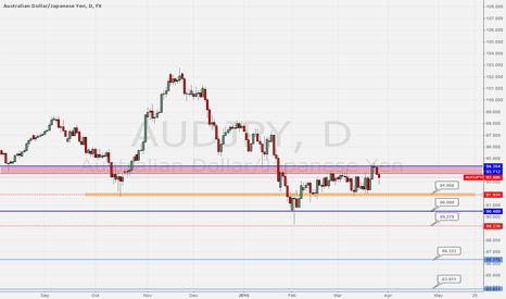 AUDJPY: AUDJPY - Short Trade short and long term