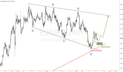 EURJPY: TEXTBOOK BUY SETUP ON EURJPY