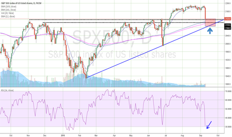 SPX500: Take care of red area, then long SPX500