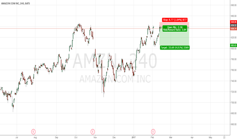 AMZN: Amazon short