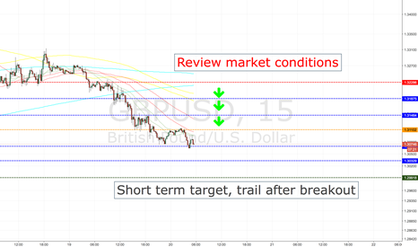 GBPUSD: GBPUSD SHORT ENTRY LEVELS, TOKYO SESSION ONLY