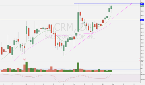 CRM: Expect higher.