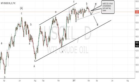 USOIL: US Oil short
