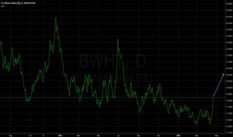 BWHT: Wheat (WHT) - Nice Buy