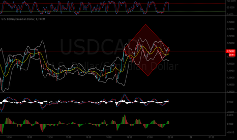 USDCAD: USDCAD -- Short Scalp