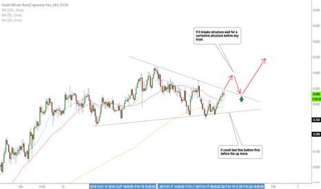 ZARJPY: ZARJPY watching for a buy