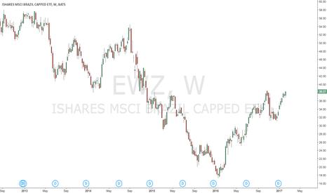 EWZ: ewz head and shoulder?