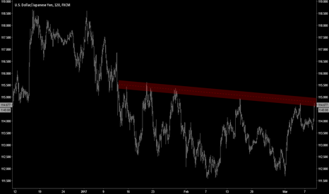 USDJPY: TECHNICALS | USDJPY Breaking-Out!?!