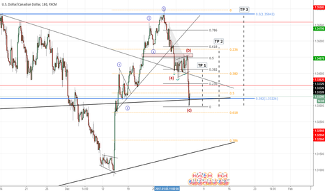 "USDCAD: USD/CAD - LONG - ""Correction Over? US bulls need to step in!"""