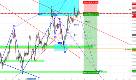 NZDUSD: RETURN TO SHORT, AB = CD 4H + PROJECTION DOBLE TOP