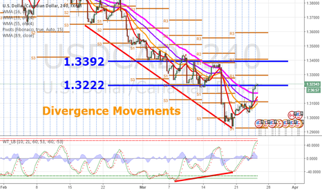 """USDCAD: USDCAD Divergence Movement for """"Up"""" trend"""