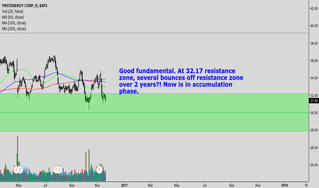 FE: FE SEVERAL BOUNCES OFF RESISTANCE ZONE OVER 1.5 YEAR, ACCUMU