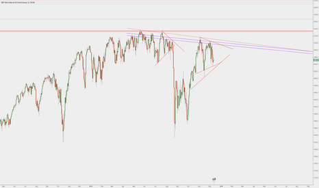 SPX500: SPX500 / ES1! - Short structure not yet invalidated