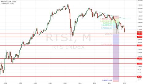 RTSI: RTSI (индекс РТС) - стратегические цели