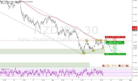 NZDJPY: NZD/JPY trend continuation setup