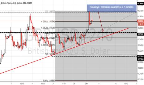 GBPUSD: Фунт снова набирает силу? или во всем виноваты спекулянты ?