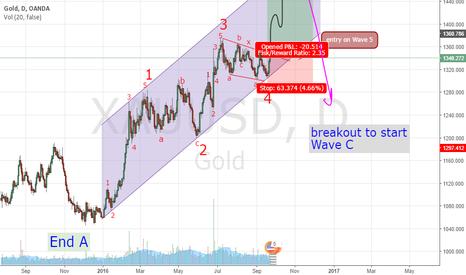 XAUUSD: Continue  Long Wave 5(B) on XAUUSD
