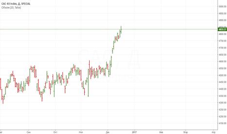 CAC: CAC 40 index идеальная позиция
