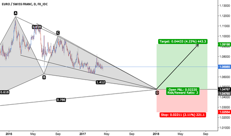 EURCHF: EUR/CHF - Bullish Gartley + Descending Wedge