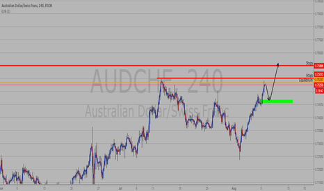 AUDCHF: AUDCHF Potential Long