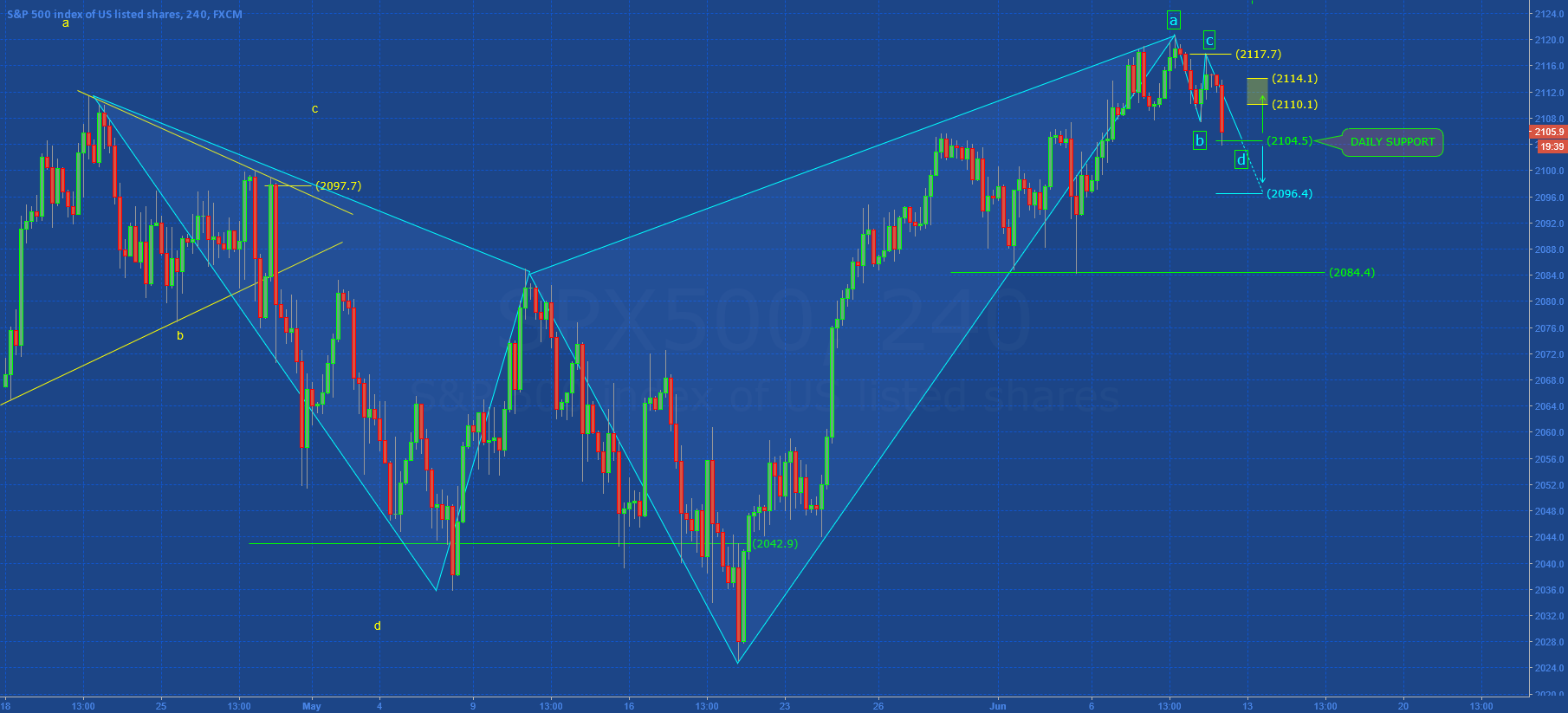 SP500: WEEKLY MONITOR