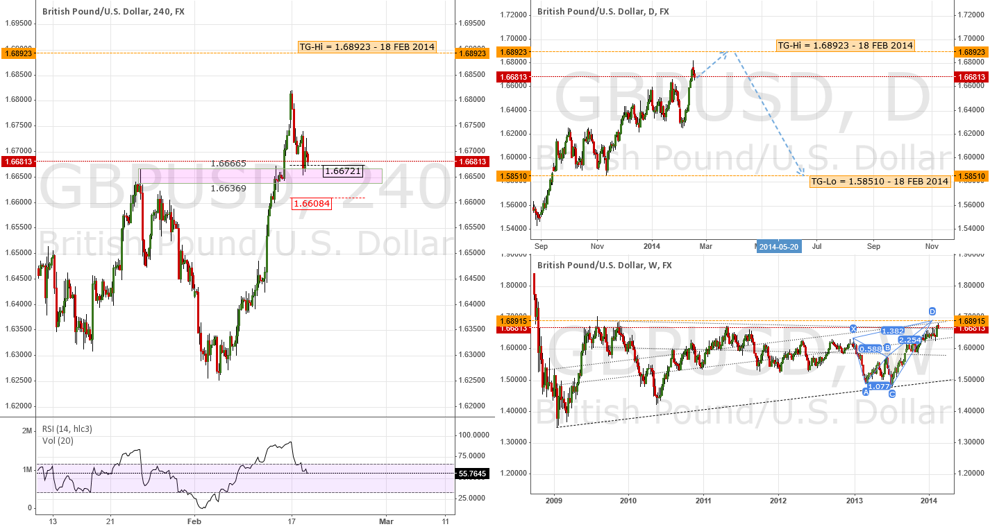 Multiframe Analysis / Forecasting | $GBP $USD #Forex $FTSE