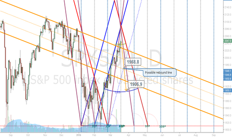 SPX500: S&P Daily Projection