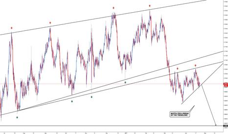 NZDCHF: NZD/CHF - Price Structure