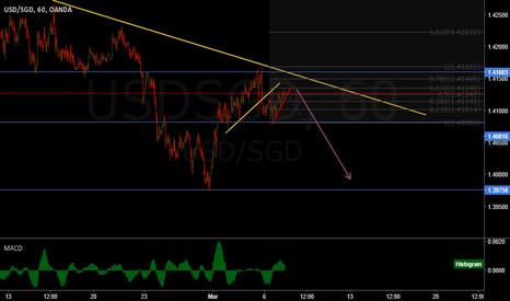 USDSGD: USD/SGD short setup