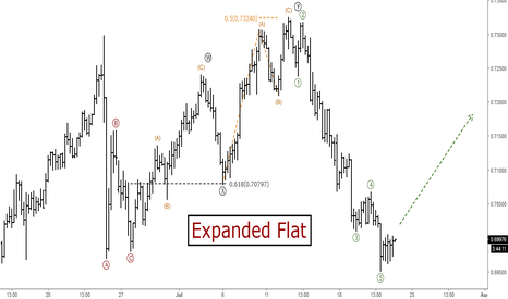 NZDUSD: NZDUSD: Short-term Elliott Wave Analysis