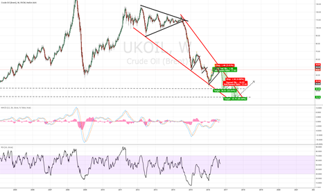 UKOIL: BEARISH CALL ON OIL