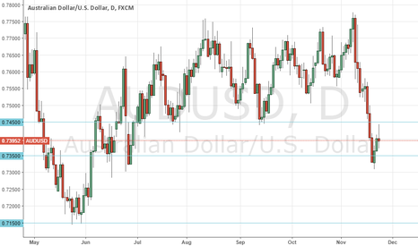 AUDUSD: AUD Rejects key level