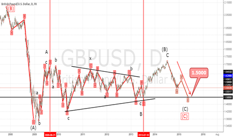 GBPUSD: GBP/USD Elliott Wave analysis